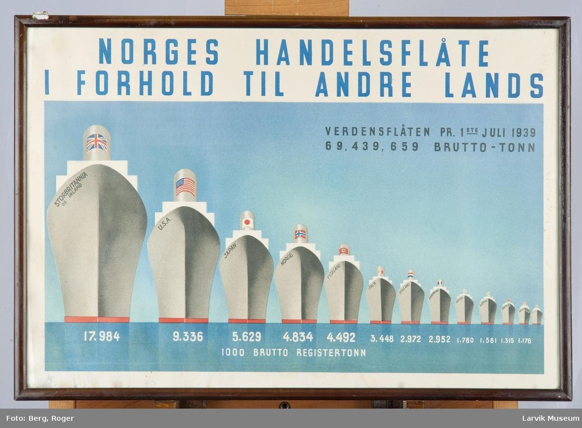 Norges Handelsflåte i forhold til andre lands pr. 1. juli 1939.  Illustrert ved skip med nasjonalflagg i forhold til størrelsen på 1000 brutto registertonn.