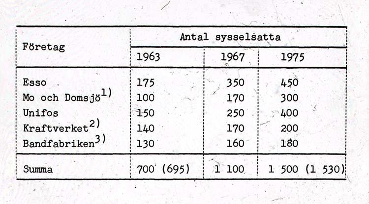 Tabell, sysselsatta 1963-1975 i industrin.