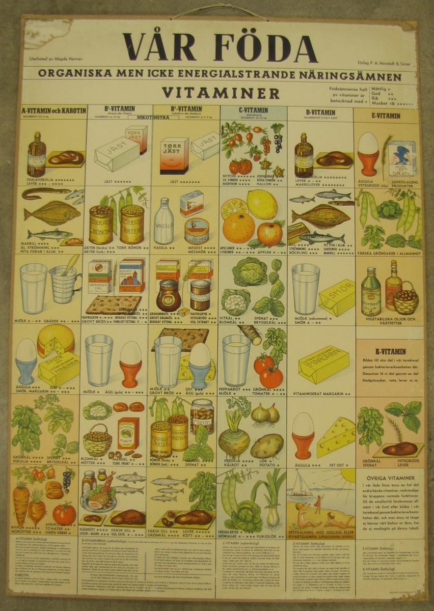 Vår föda - vitaminer