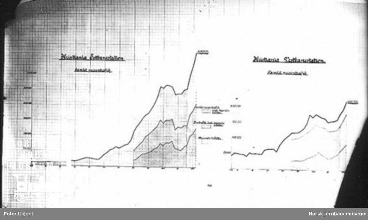 Statistikk over persontrafikken ved Oslo Ø og Oslo V frem til 1910